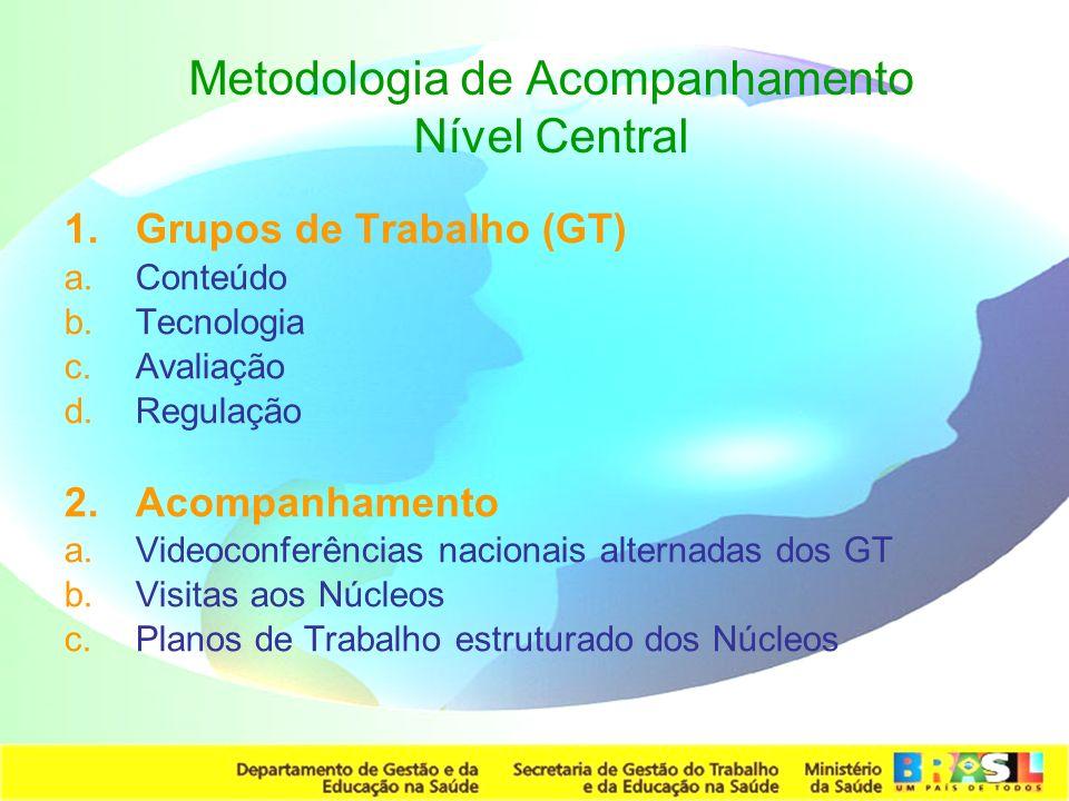 Secretaria de Gestão do Trabalho e da Educação na Saúde Metodologia de Acompanhamento Nível Central 1.Grupos de Trabalho (GT) a.Conteúdo b.Tecnologia