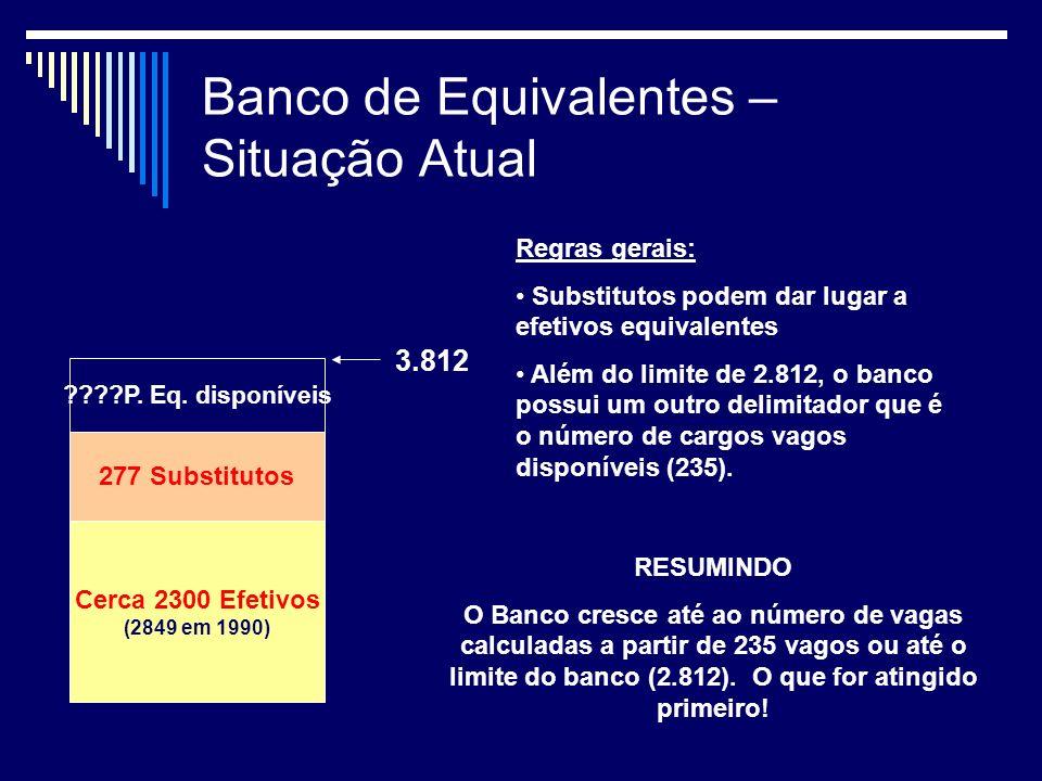 Banco de Equivalentes – Situação Atual Cerca 2300 Efetivos (2849 em 1990) 277 Substitutos P.