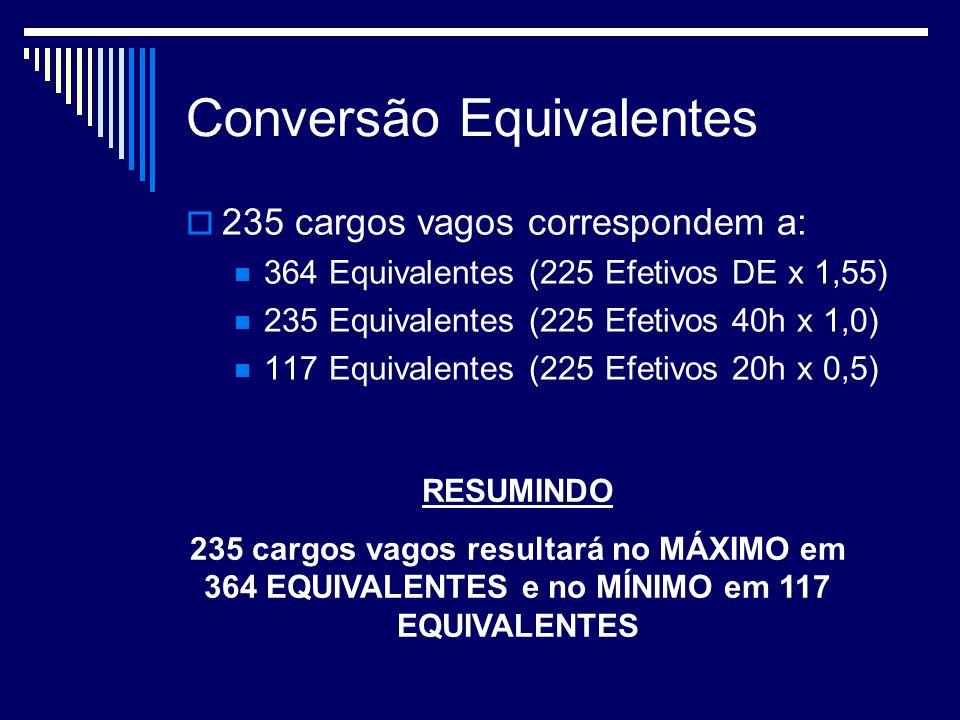 Conversão Equivalentes 235 cargos vagos correspondem a: 364 Equivalentes (225 Efetivos DE x 1,55) 235 Equivalentes (225 Efetivos 40h x 1,0) 117 Equivalentes (225 Efetivos 20h x 0,5) RESUMINDO 235 cargos vagos resultará no MÁXIMO em 364 EQUIVALENTES e no MÍNIMO em 117 EQUIVALENTES