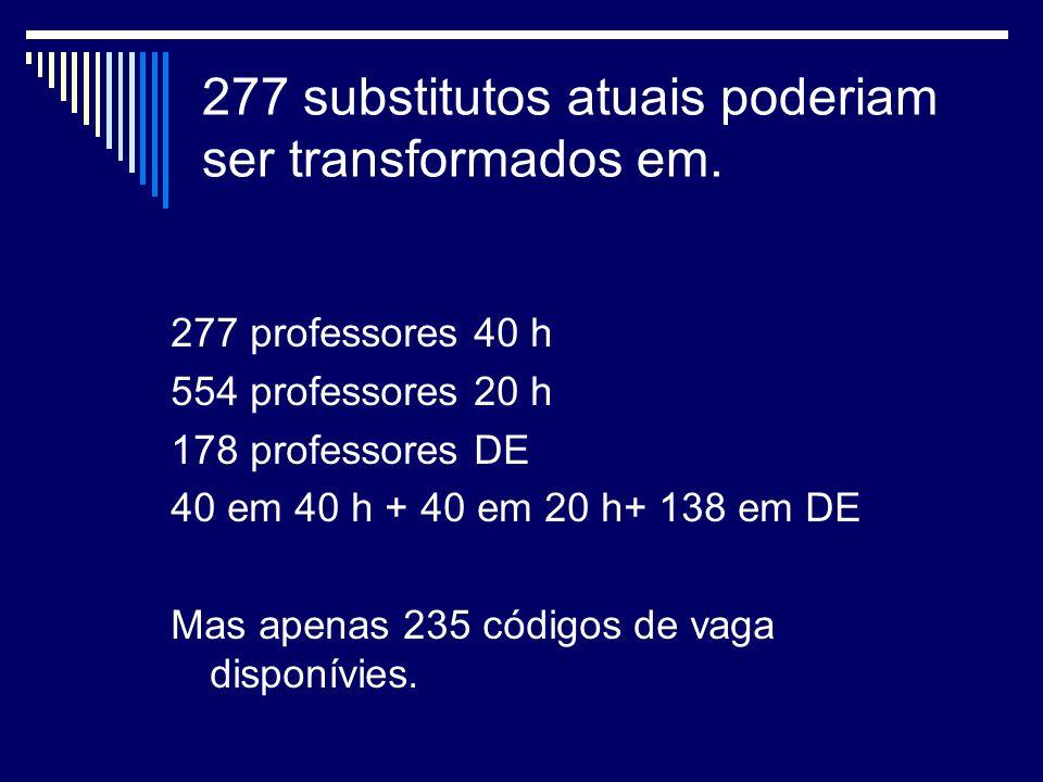 277 substitutos atuais poderiam ser transformados em.
