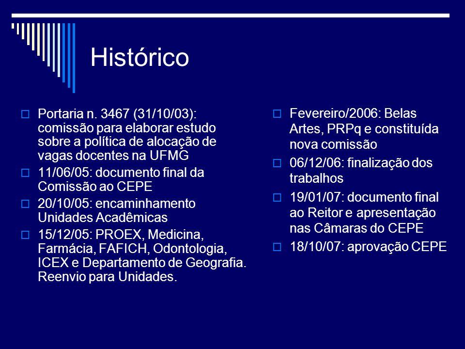 Histórico Portaria n.