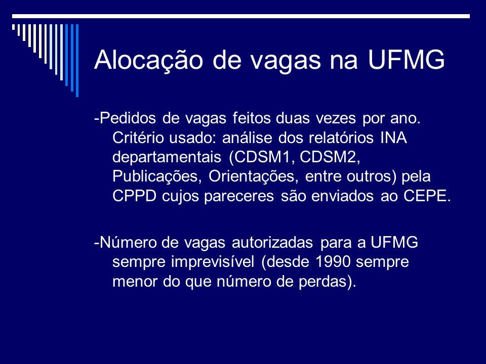 Alocação de vagas na UFMG -Pedidos de vagas feitos duas vezes por ano.
