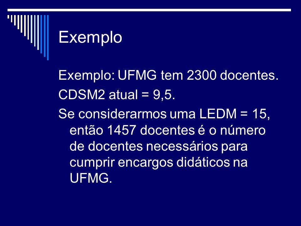 Exemplo Exemplo: UFMG tem 2300 docentes. CDSM2 atual = 9,5.