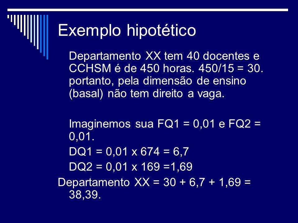 Exemplo hipotético Departamento XX tem 40 docentes e CCHSM é de 450 horas.