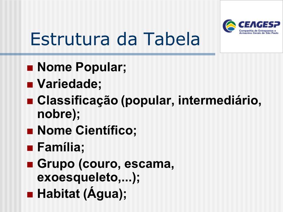 Estrutura da Tabela Nome Popular; Variedade; Classificação (popular, intermediário, nobre); Nome Científico; Família; Grupo (couro, escama, exoesqueleto,...); Habitat (Água);
