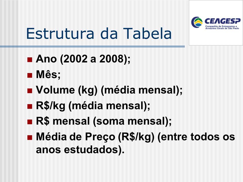 Estrutura da Tabela Ano (2002 a 2008); Mês; Volume (kg) (média mensal); R$/kg (média mensal); R$ mensal (soma mensal); Média de Preço (R$/kg) (entre todos os anos estudados).