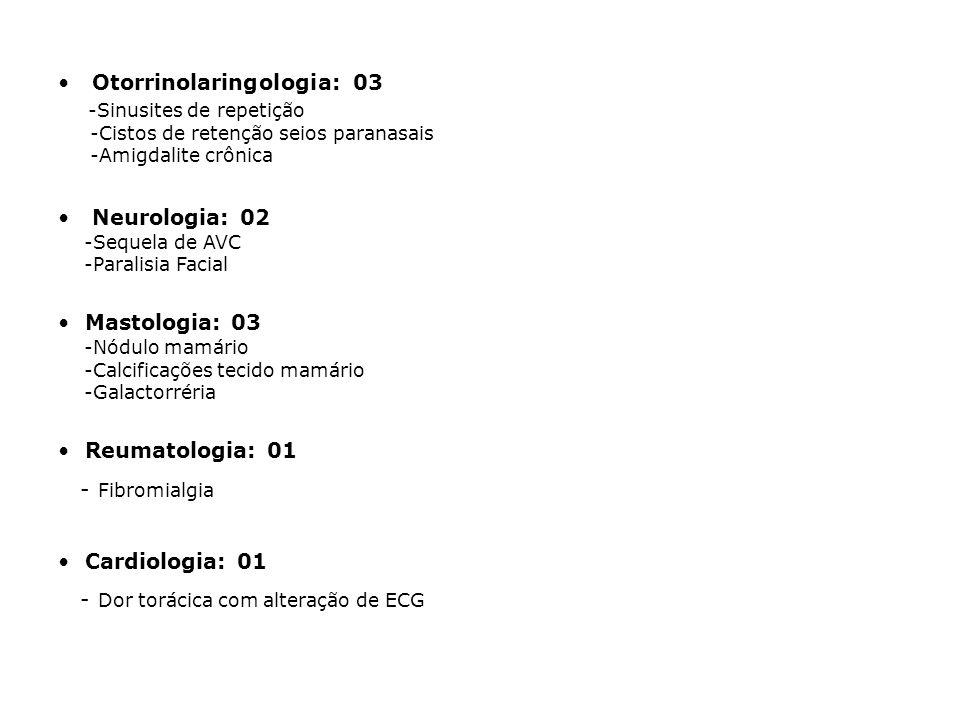 Otorrinolaringologia: 03 -Sinusites de repetição -Cistos de retenção seios paranasais -Amigdalite crônica Neurologia: 02 -Sequela de AVC -Paralisia Facial Mastologia: 03 -Nódulo mamário -Calcificações tecido mamário -Galactorréria Reumatologia: 01 - Fibromialgia Cardiologia: 01 - Dor torácica com alteração de ECG