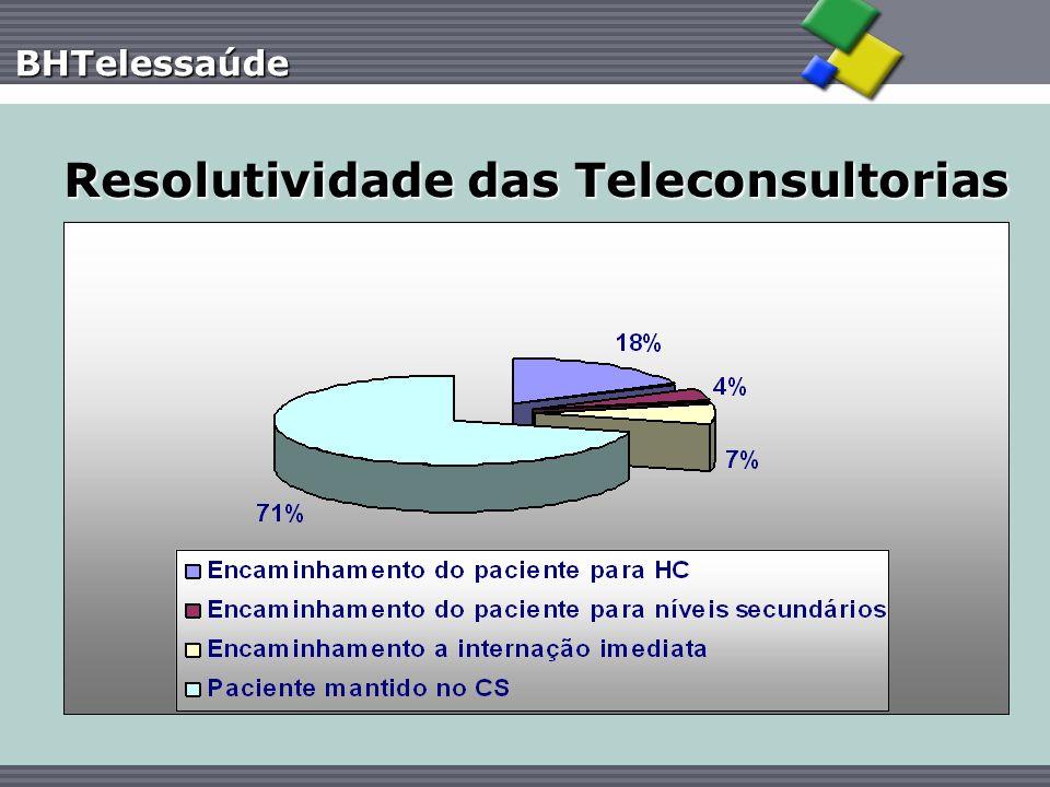 BHTelessaúde Resolutividade das Teleconsultorias