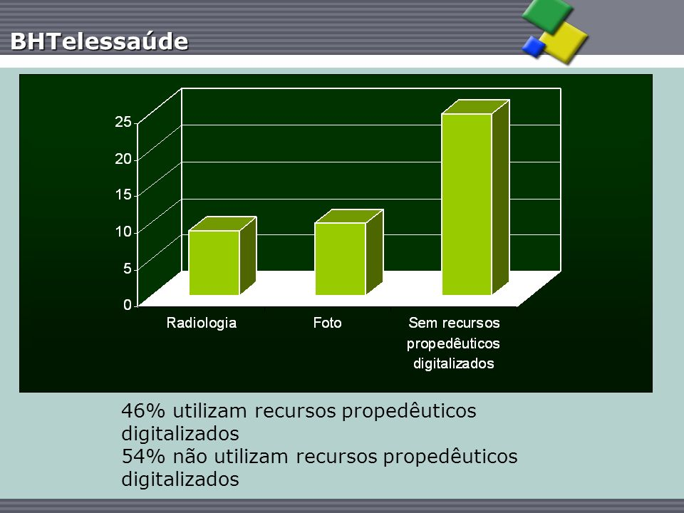 BHTelessaúde 46% utilizam recursos propedêuticos digitalizados 54% não utilizam recursos propedêuticos digitalizados