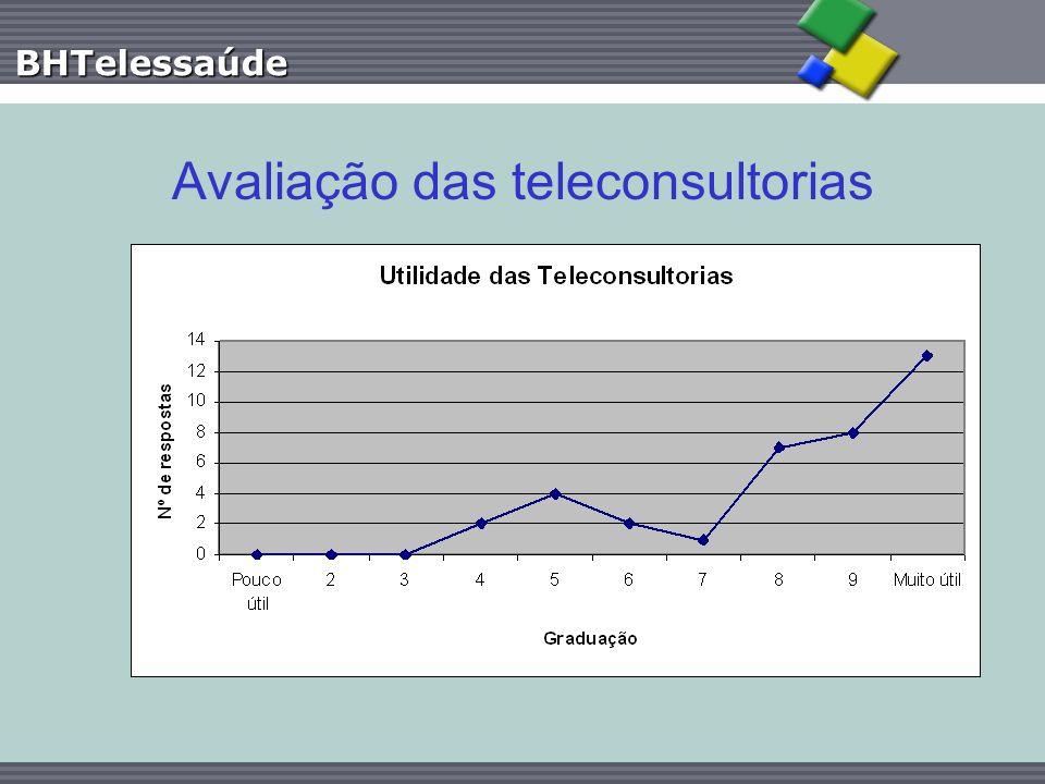 BHTelessaúde Avaliação das teleconsultorias