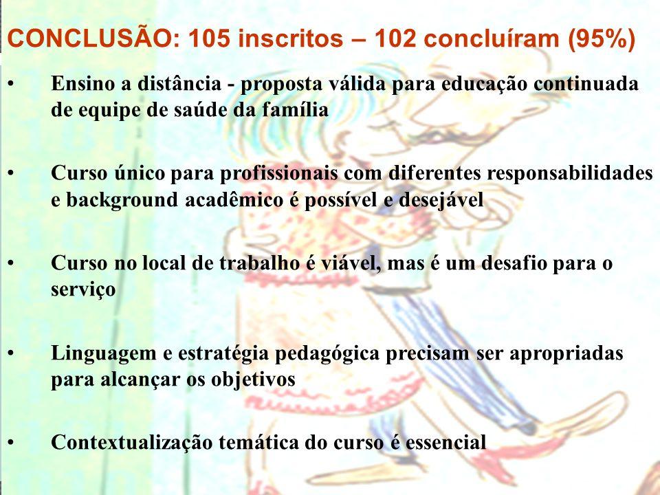 BHTelessaúde CONCLUSÃO: 105 inscritos – 102 concluíram (95%) Ensino a distância - proposta válida para educação continuada de equipe de saúde da famíl