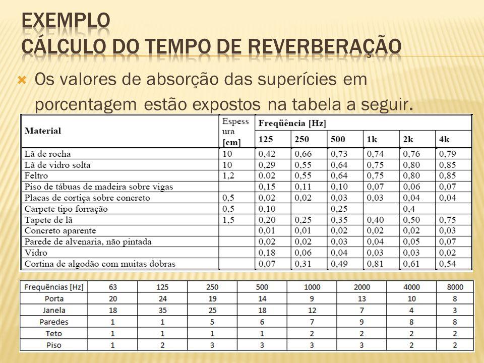Os valores de absorção das superícies em porcentagem estão expostos na tabela a seguir.