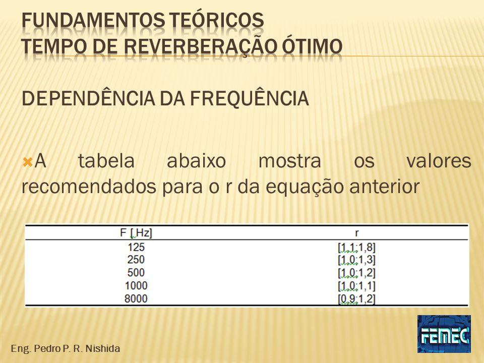 DEPENDÊNCIA DA FREQUÊNCIA A tabela abaixo mostra os valores recomendados para o r da equação anterior Eng. Pedro P. R. Nishida