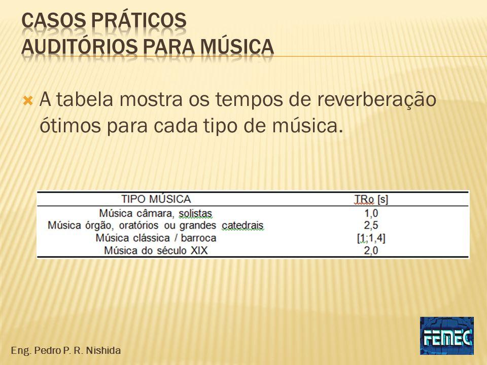 A tabela mostra os tempos de reverberação ótimos para cada tipo de música. Eng. Pedro P. R. Nishida