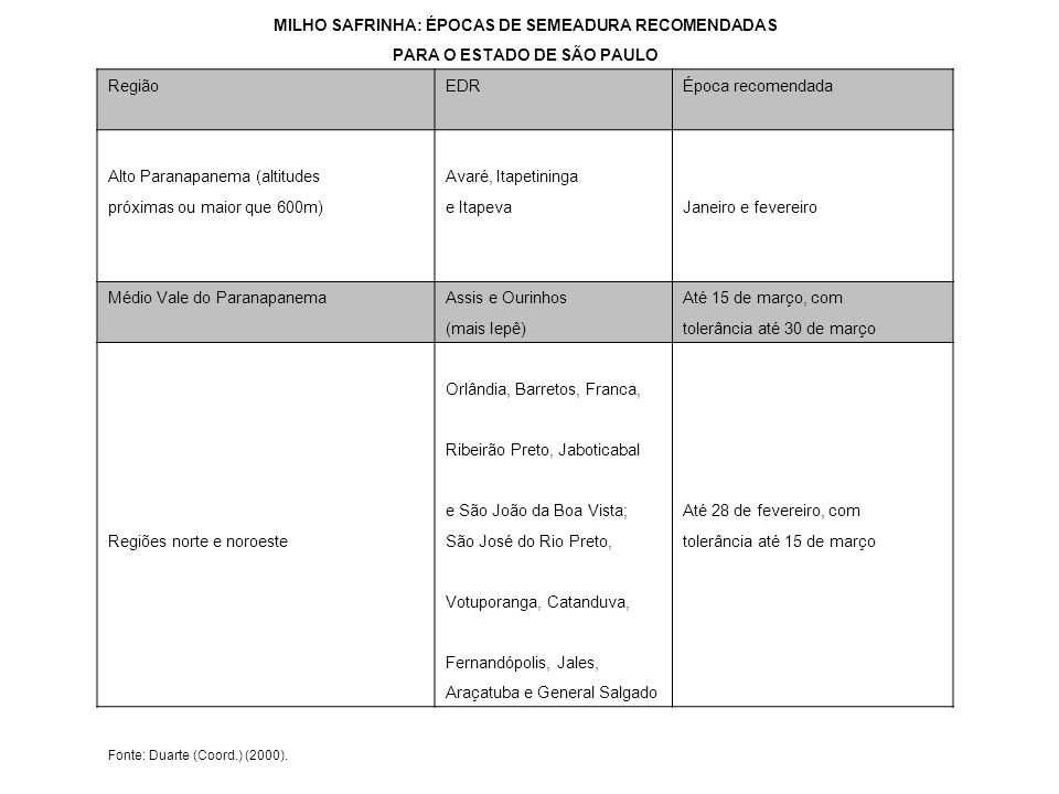 MILHO SAFRINHA: ÉPOCAS DE SEMEADURA RECOMENDADAS PARA O ESTADO DE SÃO PAULO Região EDR Época recomendada Alto Paranapanema (altitudesAvaré, Itapetinin