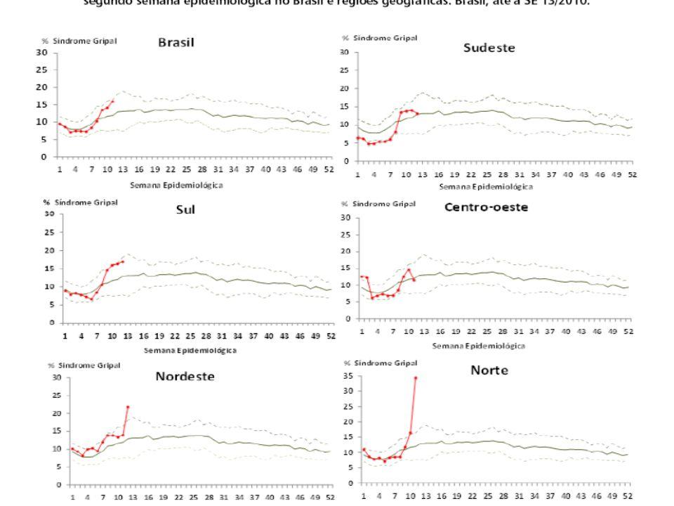 - Rede comunicação - Mobilização inédita - Resposta científica - Aprendizado outras pandemias -Produção vacina -Transporte mundial - Urbanização - Densidade demográfica - População vulnerável -Distribuição renda +- O mundo mais bem preparado?