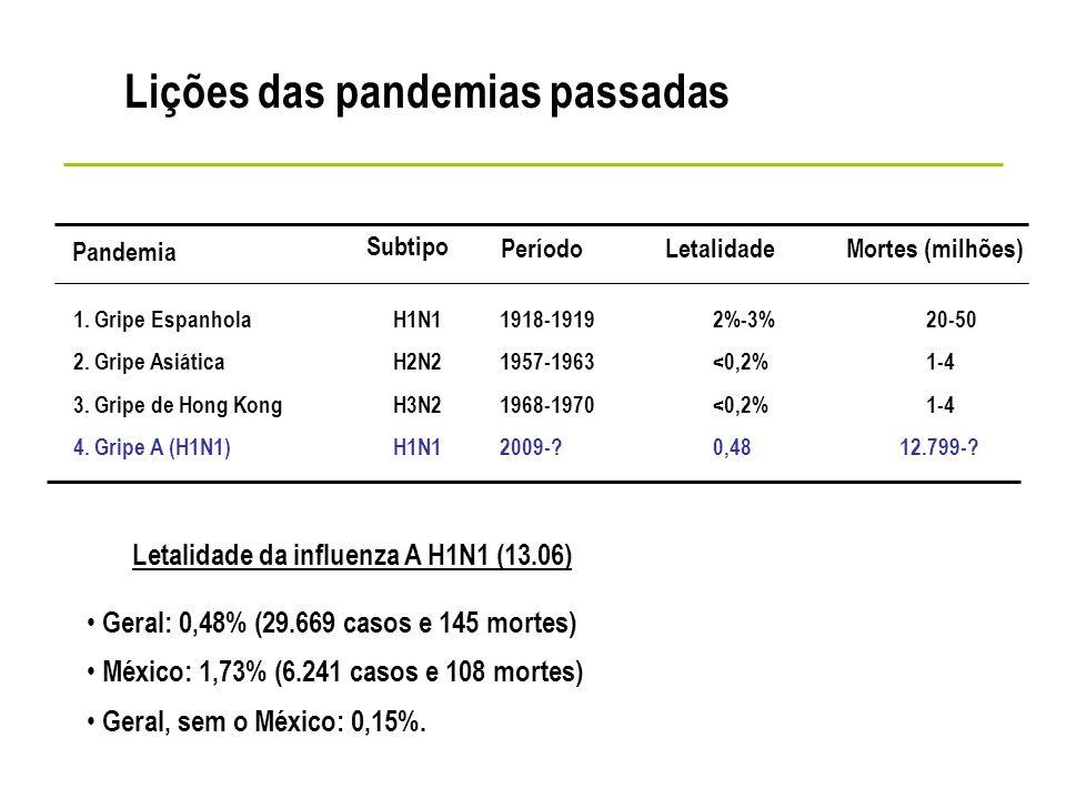 1. Gripe Espanhola H1N1 1918-1919 2%-3%20-50 2. Gripe Asiática H2N2 1957-1963 <0,2%1-4 3. Gripe de Hong Kong H3N21968-1970 <0,2%1-4 4. Gripe A (H1N1)