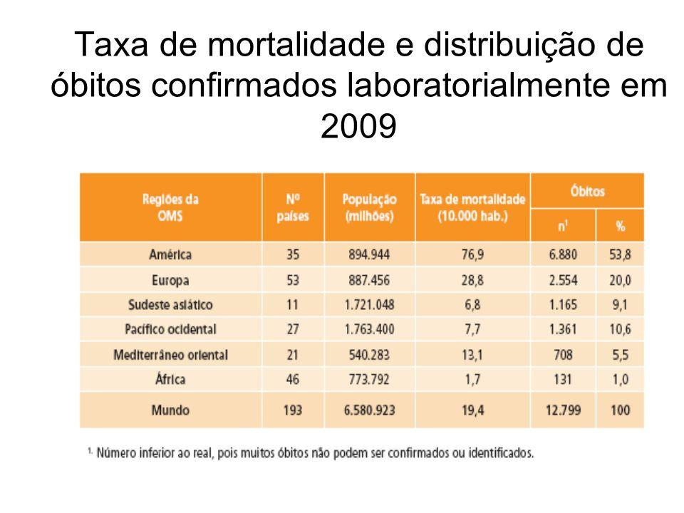 Taxa de mortalidade e distribuição de óbitos confirmados laboratorialmente em 2009