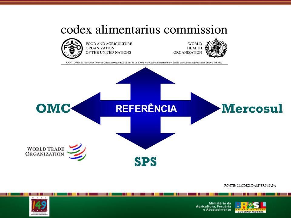 OMC SPS REFERÊNCIA Mercosul FONTE: CCODEX/DASF/SRI/MAPA