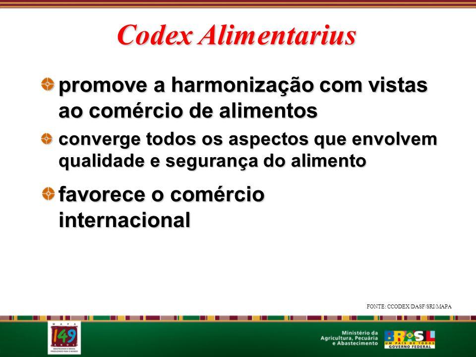 Codex Alimentarius promove a harmonização com vistas ao comércio de alimentos converge todos os aspectos que envolvem qualidade e segurança do aliment