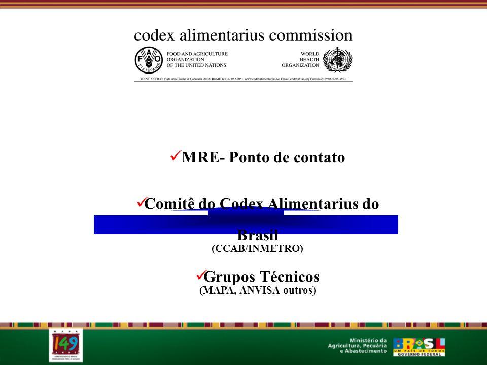 MRE- Ponto de contato Comitê do Codex Alimentarius do Brasil (CCAB/INMETRO) Grupos Técnicos (MAPA, ANVISA outros)