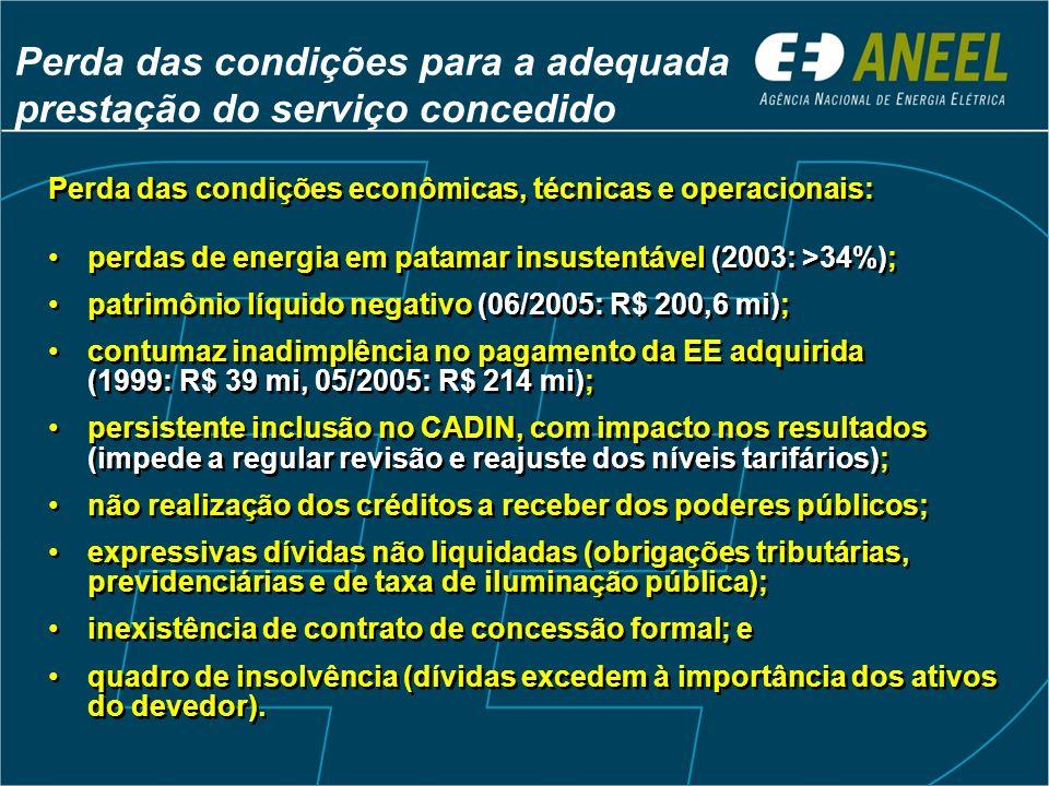 Perda das condições para a adequada prestação do serviço concedido Perda das condições econômicas, técnicas e operacionais: perdas de energia em patamar insustentável (2003: >34%); patrimônio líquido negativo (06/2005: R$ 200,6 mi); contumaz inadimplência no pagamento da EE adquirida (1999: R$ 39 mi, 05/2005: R$ 214 mi); persistente inclusão no CADIN, com impacto nos resultados (impede a regular revisão e reajuste dos níveis tarifários); não realização dos créditos a receber dos poderes públicos; expressivas dívidas não liquidadas (obrigações tributárias, previdenciárias e de taxa de iluminação pública); inexistência de contrato de concessão formal; e quadro de insolvência (dívidas excedem à importância dos ativos do devedor).
