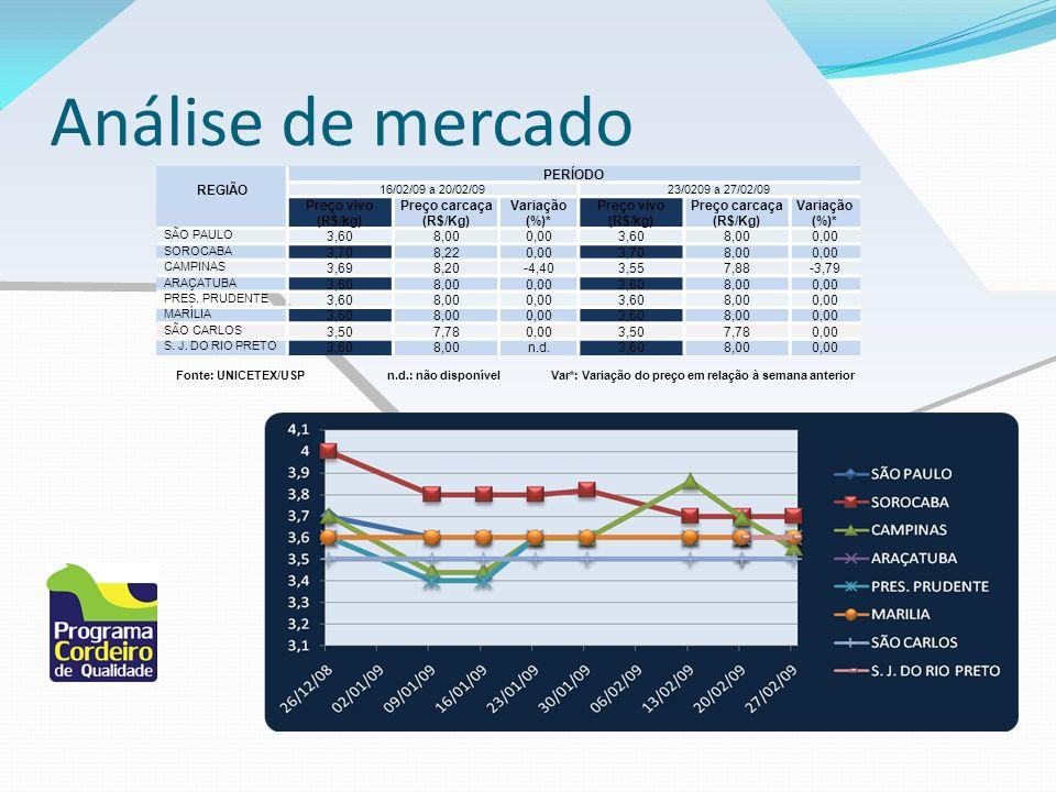 Análise de mercado REGIÃO PERÍODO 16/02/09 a 20/02/0923/0209 a 27/02/09 Preço vivo (R$/kg) Preço carcaça (R$/Kg) Variação (%)* Preço vivo (R$/kg) Preç