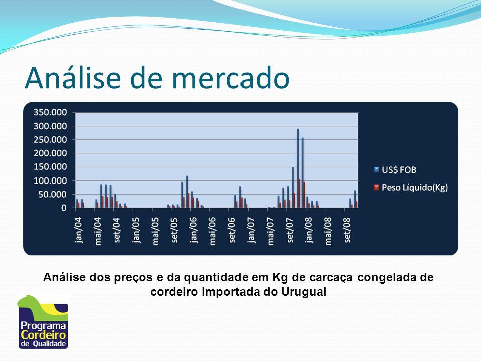 Análise de mercado Análise dos preços e da quantidade em Kg de carcaça congelada de cordeiro importada do Uruguai