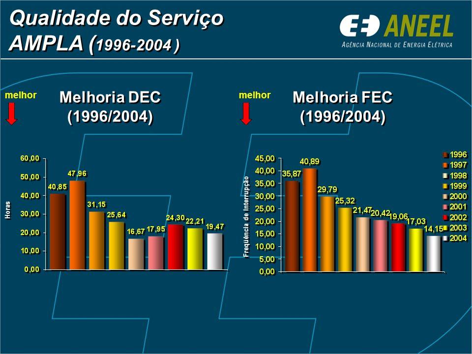 Qualidade do Serviço AMPLA ( 1996-2004 ) Melhoria DEC (1996/2004) Melhoria FEC (1996/2004) Horas Freqüência de Interrupção melhor