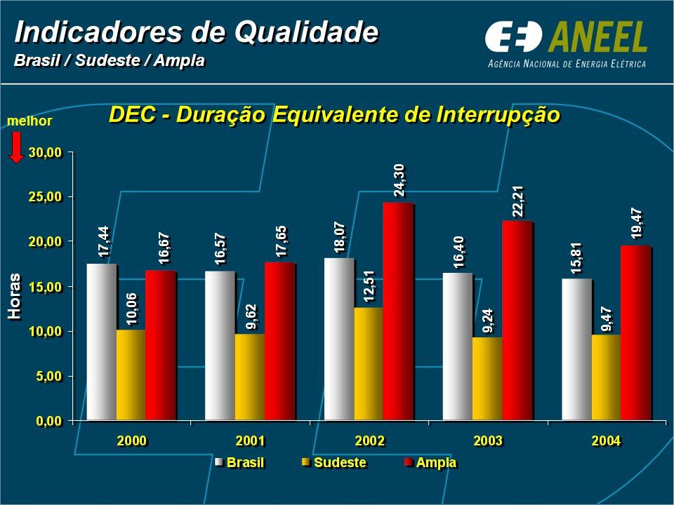 DEC - Duração Equivalente de Interrupção Indicadores de Qualidade Brasil / Sudeste / Ampla Indicadores de Qualidade Brasil / Sudeste / Ampla Horas mel