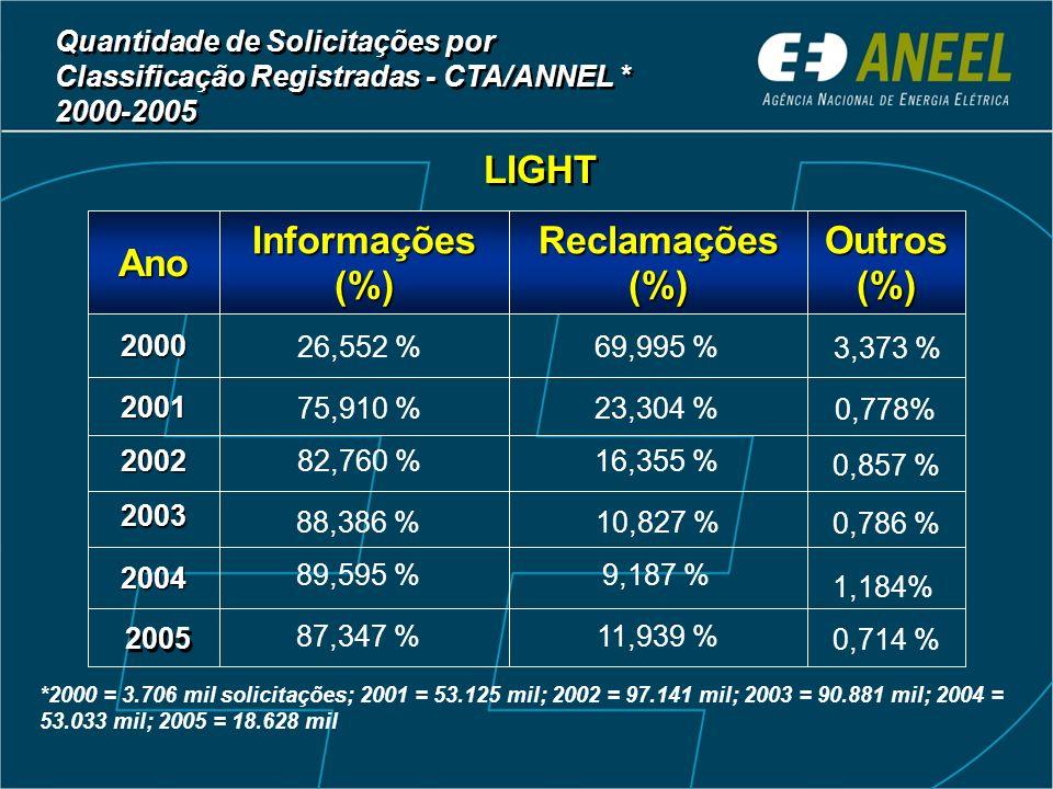 LIGHT 2003 2002 2004 2001 2000 Outros (%) Reclamações (%) Informações (%) Ano *2000 = 3.706 mil solicitações; 2001 = 53.125 mil; 2002 = 97.141 mil; 20
