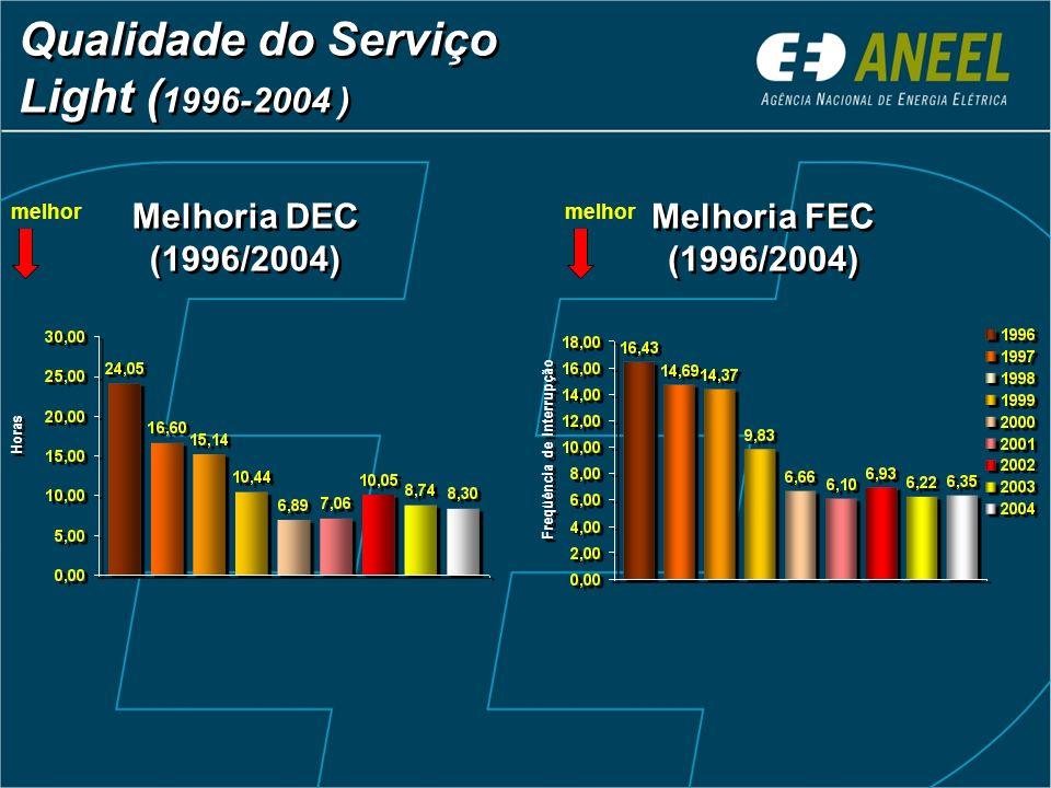 Qualidade do Serviço Light ( 1996-2004 ) Melhoria DEC (1996/2004) Melhoria FEC (1996/2004) Horas Freqüência de Interrupção melhor
