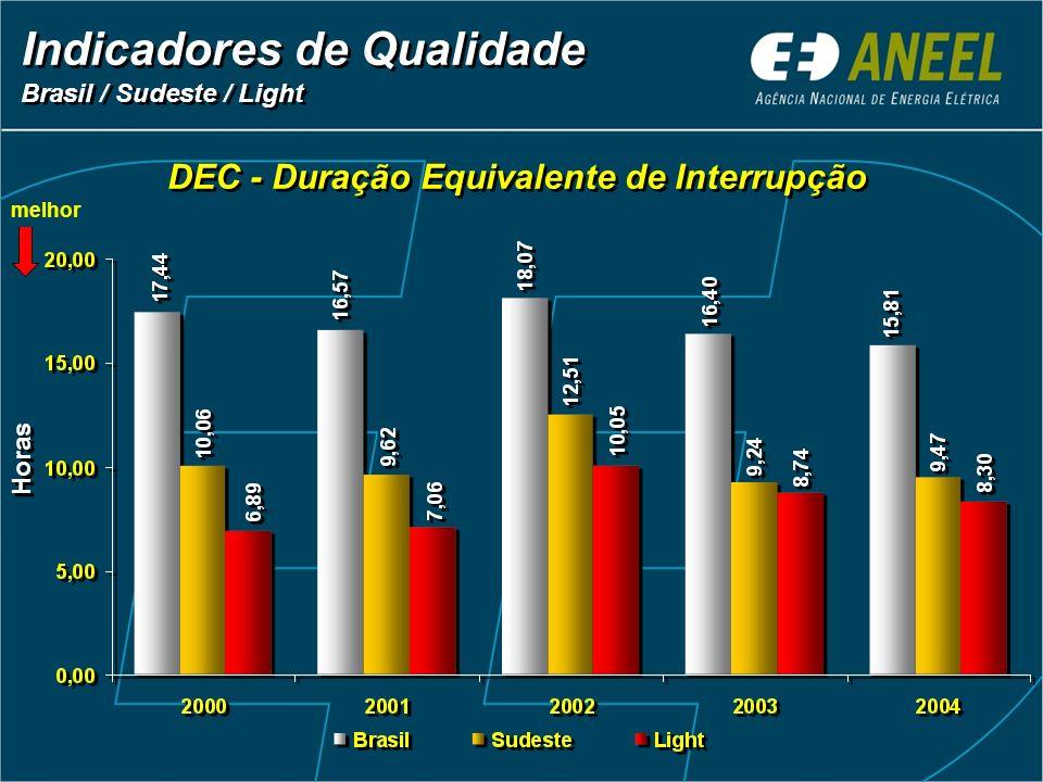 DEC - Duração Equivalente de Interrupção Indicadores de Qualidade Brasil / Sudeste / Light Indicadores de Qualidade Brasil / Sudeste / Light Horas mel