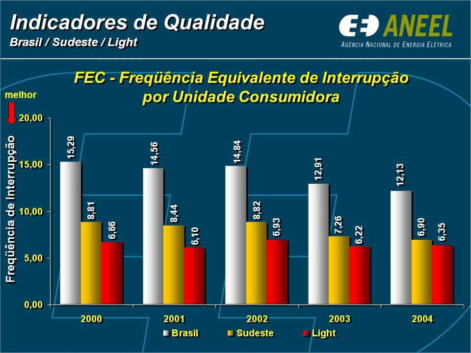 FEC - Freqüência Equivalente de Interrupção por Unidade Consumidora FEC - Freqüência Equivalente de Interrupção por Unidade Consumidora Indicadores de