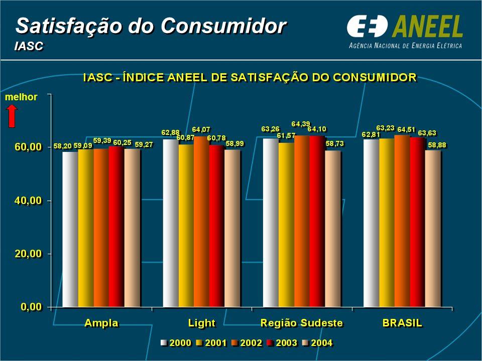 Satisfação do Consumidor IASC Satisfação do Consumidor IASC melhor