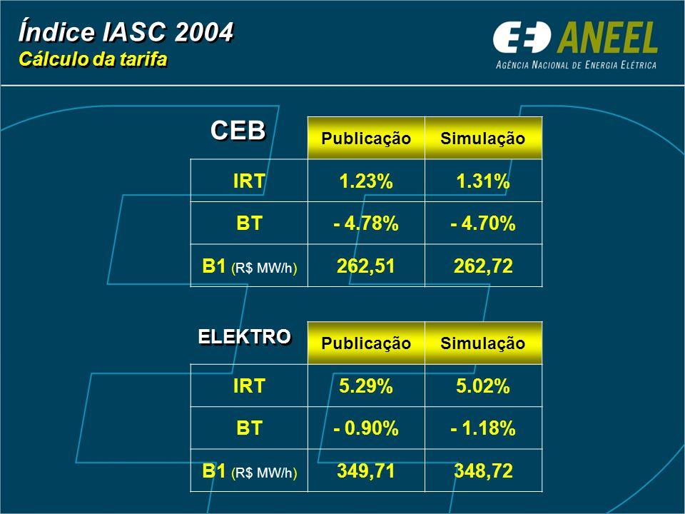 Índice IASC 2004 Cálculo da tarifa Índice IASC 2004 Cálculo da tarifa PublicaçãoSimulação IRT1.23%1.31% BT- 4.78%- 4.70% B1 (R$ MW/h) 262,51262,72 Pub