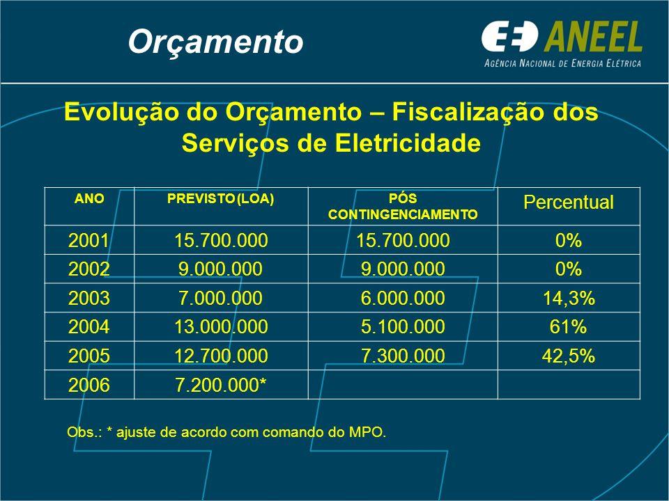 Orçamento Evolução do Orçamento – Fiscalização dos Serviços de Eletricidade Obs.: * ajuste de acordo com comando do MPO. ANOPREVISTO (LOA)PÓS CONTINGE