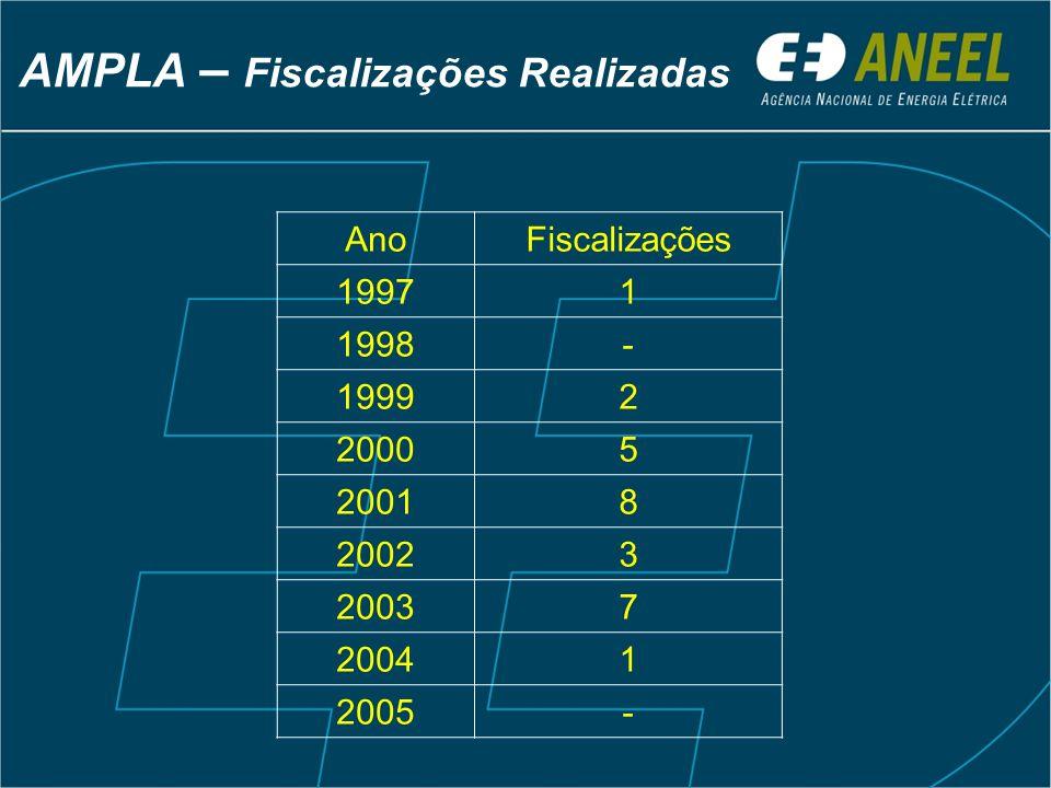 AnoFiscalizações 19971 1998- 19992 20005 20018 20023 20037 20041 2005- AMPLA – Fiscalizações Realizadas