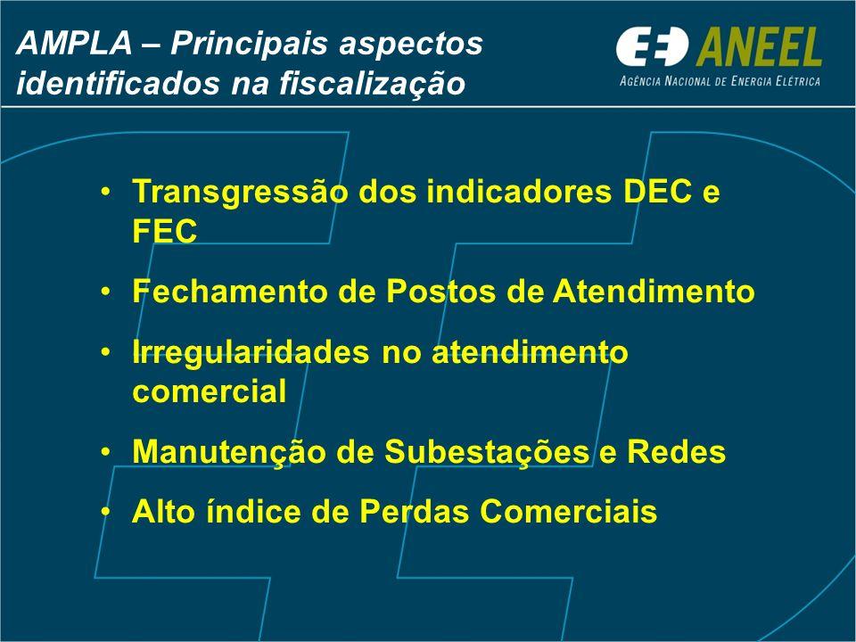 AMPLA – Principais aspectos identificados na fiscalização Transgressão dos indicadores DEC e FEC Fechamento de Postos de Atendimento Irregularidades n