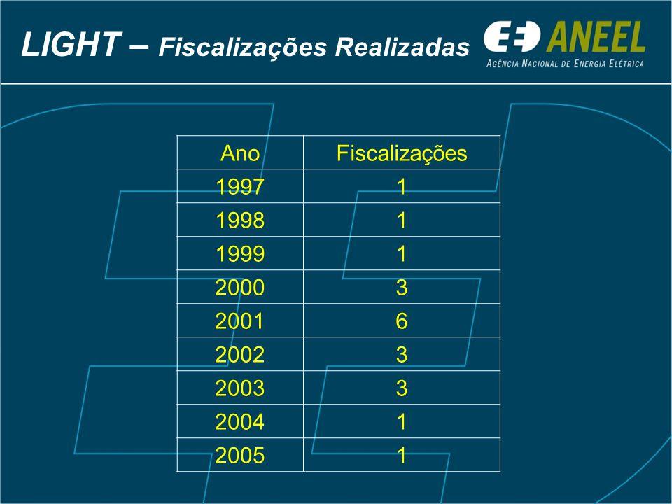 LIGHT – Principais aspectos identificados na fiscalização Transgressão dos indicadores DEC e FEC Fechamento de Postos de Atendimento Irregularidades no atendimento comercial Alto índice de Perdas Comerciais