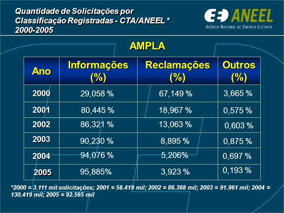 AMPLA 2003 2002 2004 2001 2000 Outros (%) Reclamações (%) Informações (%) Ano *2000 = 3.111 mil solicitações; 2001 = 56.419 mil; 2002 = 86.368 mil; 20