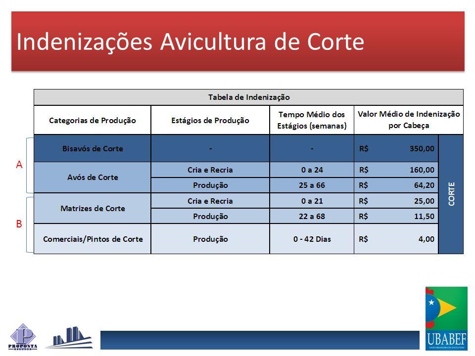 Indenizações Avicultura de Corte A B