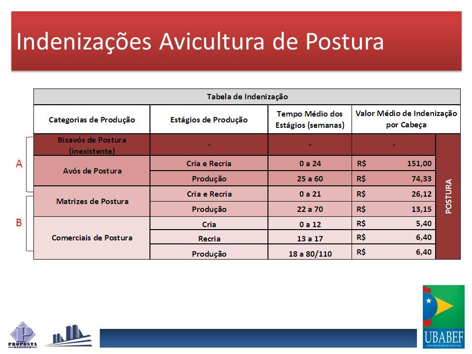 Indenizações Avicultura de Postura A B