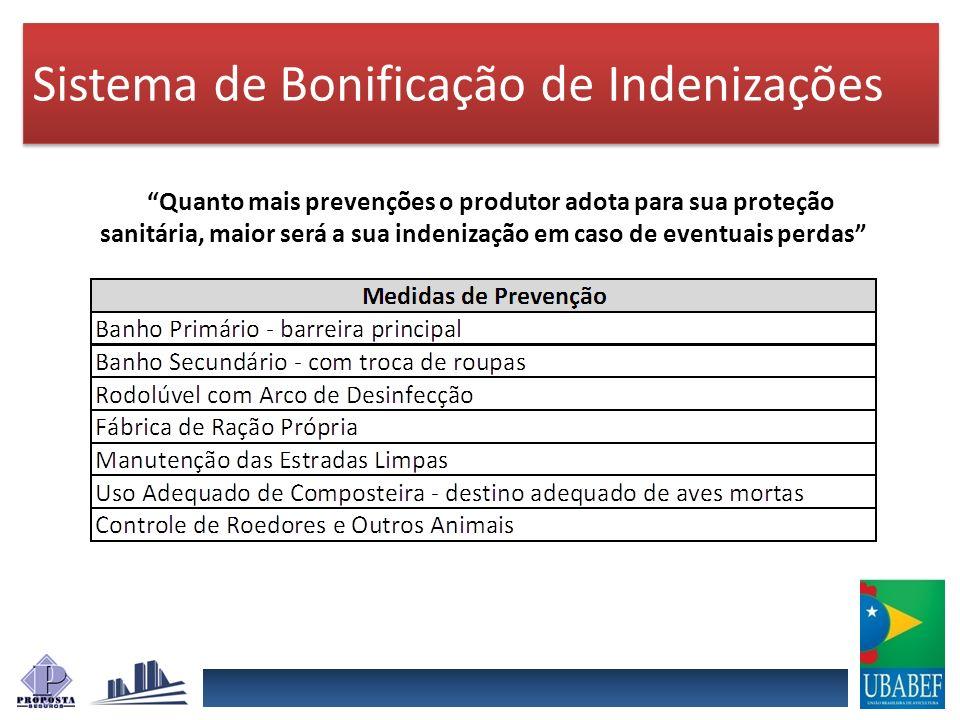 Sistema de Bonificação de Indenizações Quanto mais prevenções o produtor adota para sua proteção sanitária, maior será a sua indenização em caso de ev