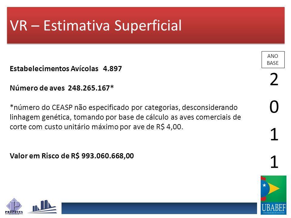 VR – Estimativa Superficial ANO BASE Estabelecimentos Avícolas 4.897 Número de aves248.265.167* *número do CEASP não especificado por categorias, desc