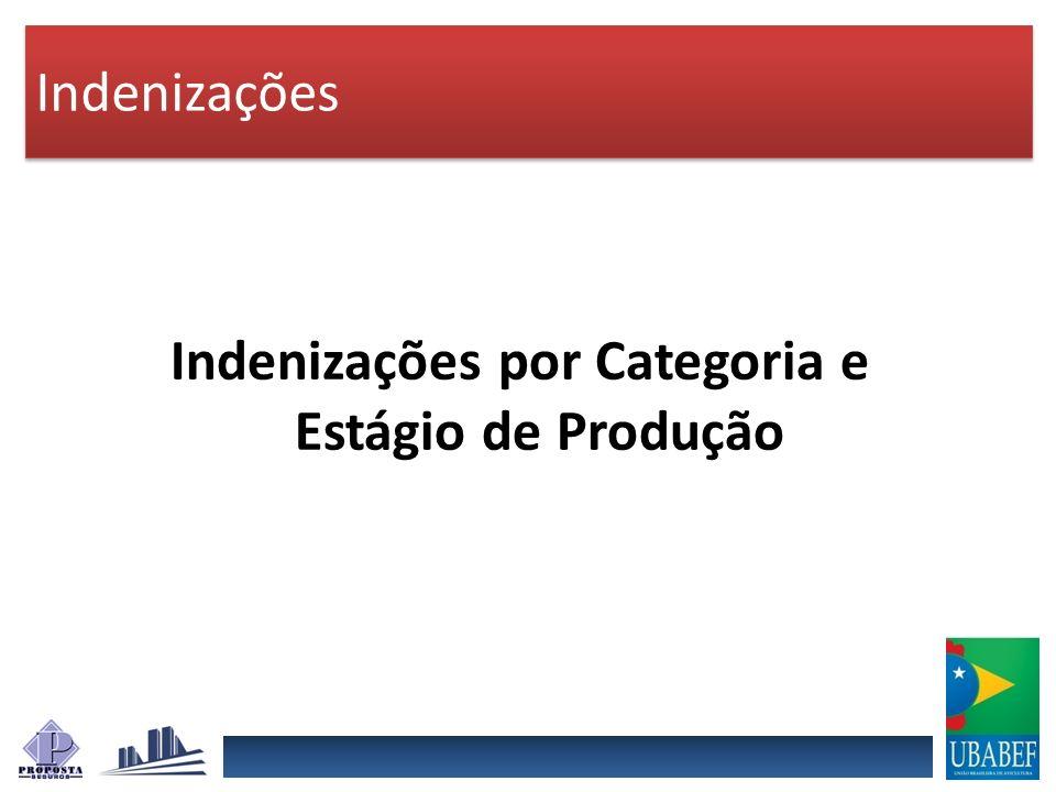 Indenizações Indenizações por Categoria e Estágio de Produção