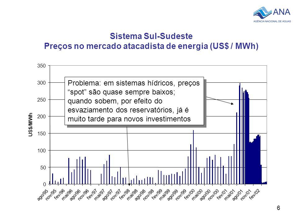 6 Sistema Sul-Sudeste Preços no mercado atacadista de energia (US$ / MWh) Problema: em sistemas hídricos, preços spot são quase sempre baixos; quando sobem, por efeito do esvaziamento dos reservatórios, já é muito tarde para novos investimentos