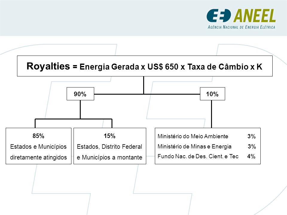 90% Royalties = Energia Gerada x US$ 650 x Taxa de Câmbio x K Ministério do Meio Ambiente 3% Ministério de Minas e Energia 3% Fundo Nac.