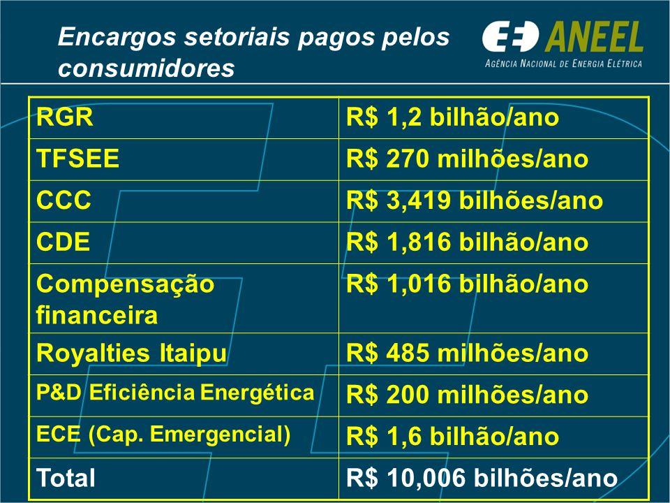 Encargos setoriais pagos pelos consumidores RGRR$ 1,2 bilhão/ano TFSEER$ 270 milhões/ano CCCR$ 3,419 bilhões/ano CDER$ 1,816 bilhão/ano Compensação financeira R$ 1,016 bilhão/ano Royalties ItaipuR$ 485 milhões/ano P&D Eficiência Energética R$ 200 milhões/ano ECE (Cap.