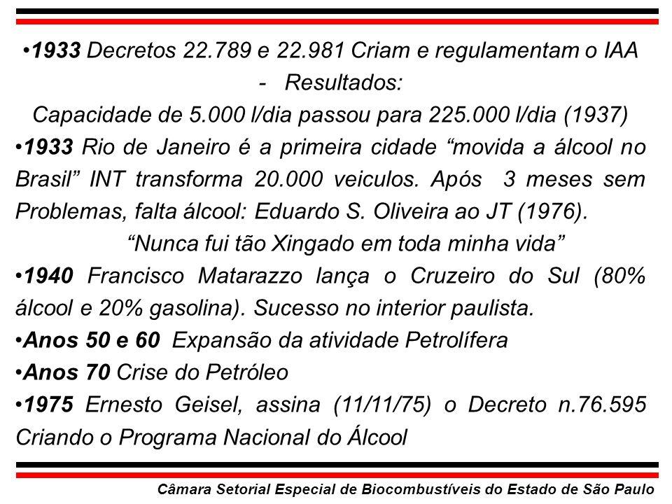 Câmara Setorial Especial de Biocombustíveis do Estado de São Paulo 1933 Decretos 22.789 e 22.981 Criam e regulamentam o IAA - Resultados: Capacidade d